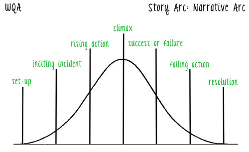 Narrative story arc for blog posts