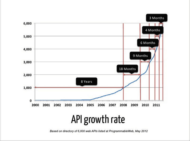 API Growth