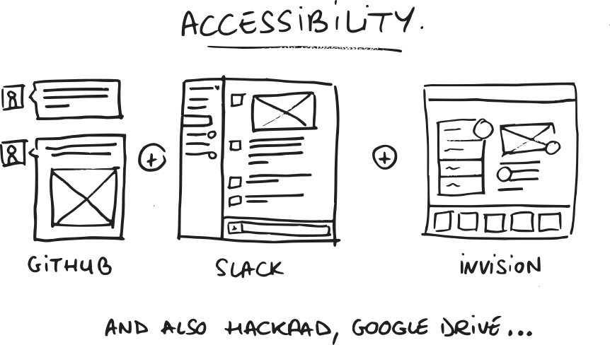 Accessiblity
