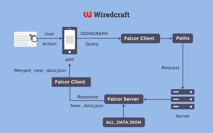 Falcor dataflow application diagram
