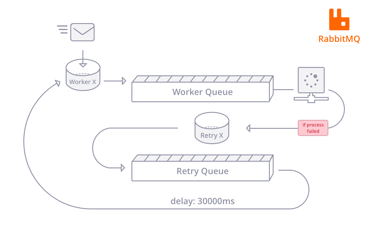 RabbitMQ is alright for working a message queue with microservices, but implementing a retry function is a pain in the rear.