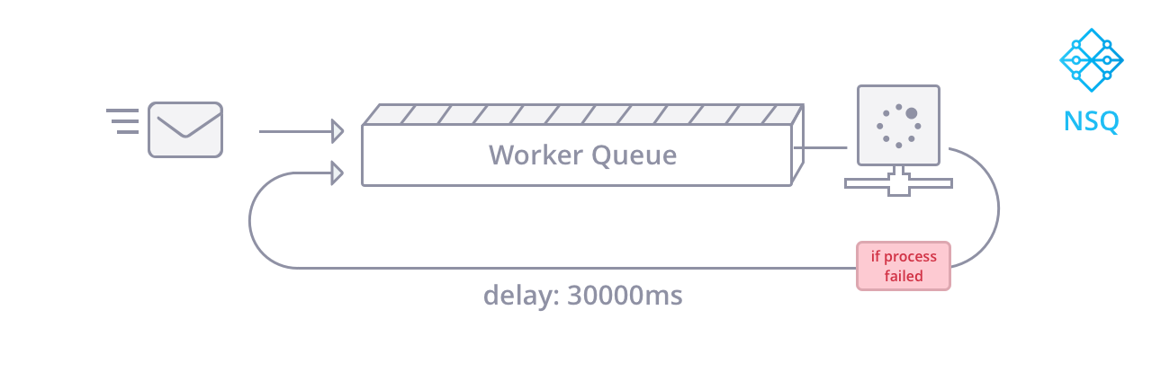 NSQ has a much cleaner process for running message queues with microservices.