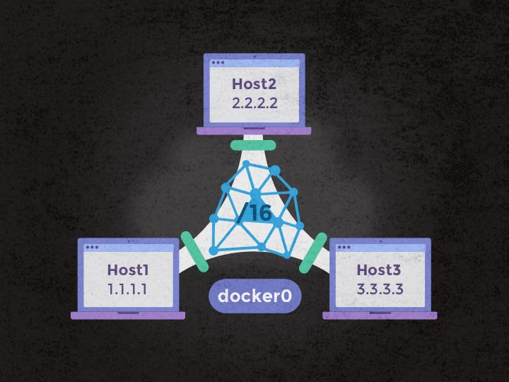 docker0 all around