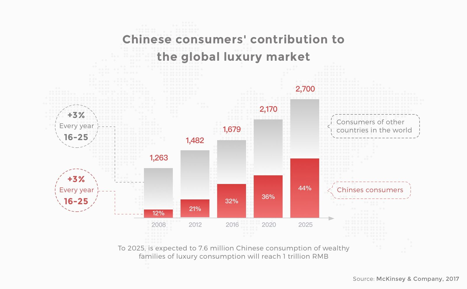 New luxury in China