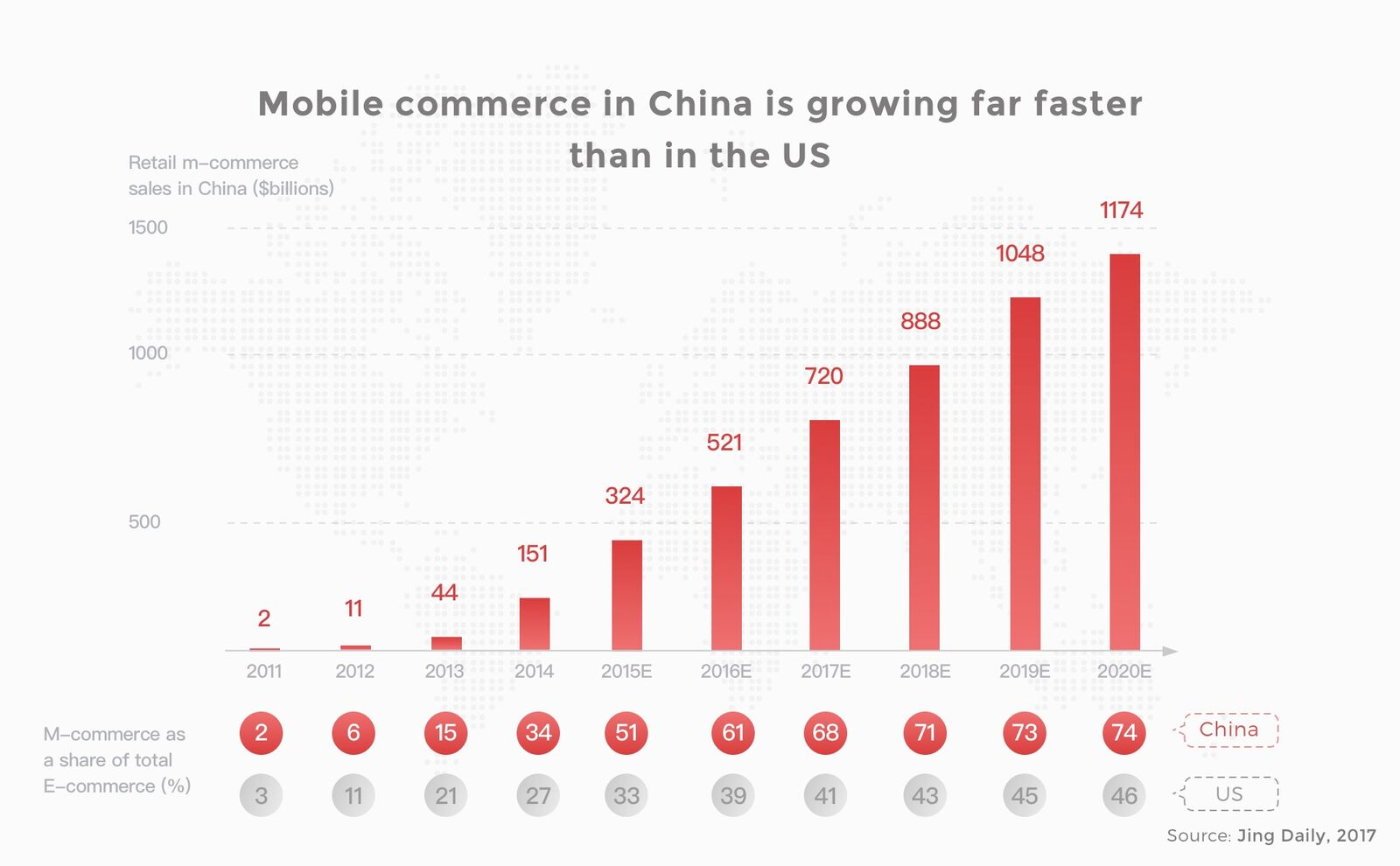 Adapt or die m-commerce