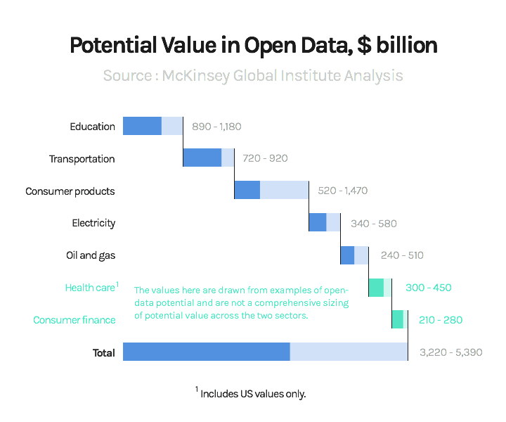 Potential Value in Open Data