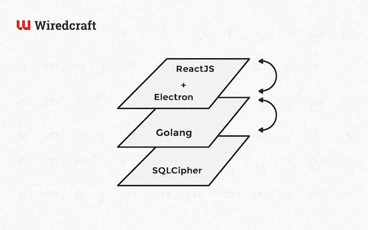 build web application with golang pdf