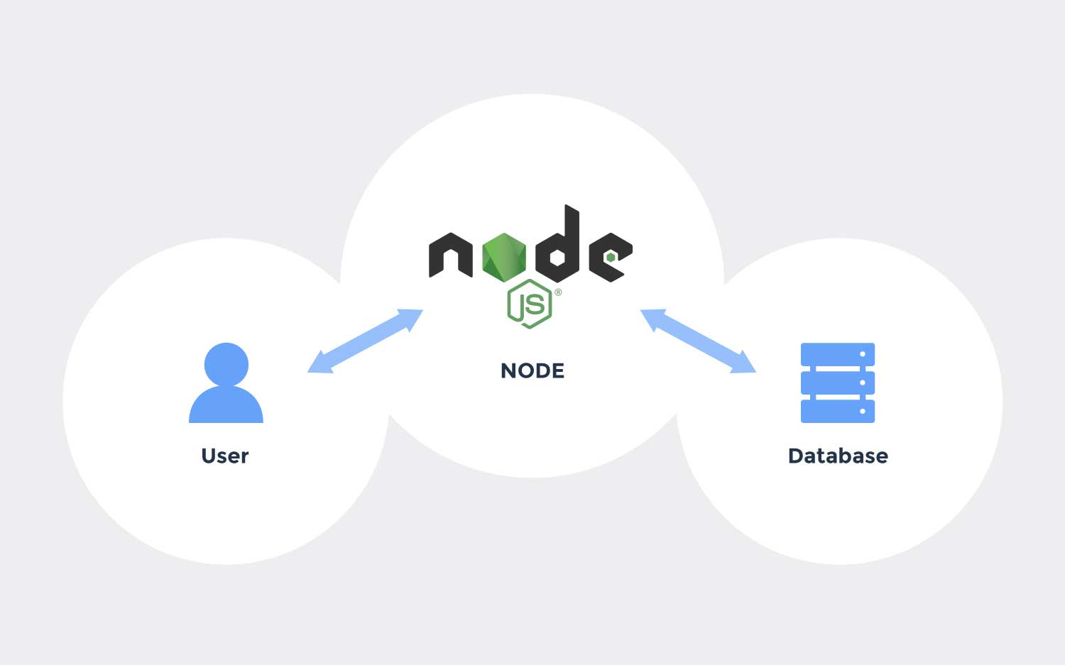 Reconnect Couchbase service with Node.js