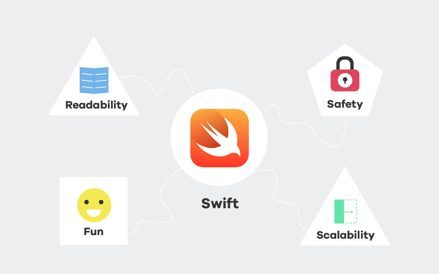 Swift is an awesome language for developing with iOS.