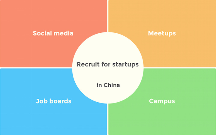 Recruiting for Startups in China Tips