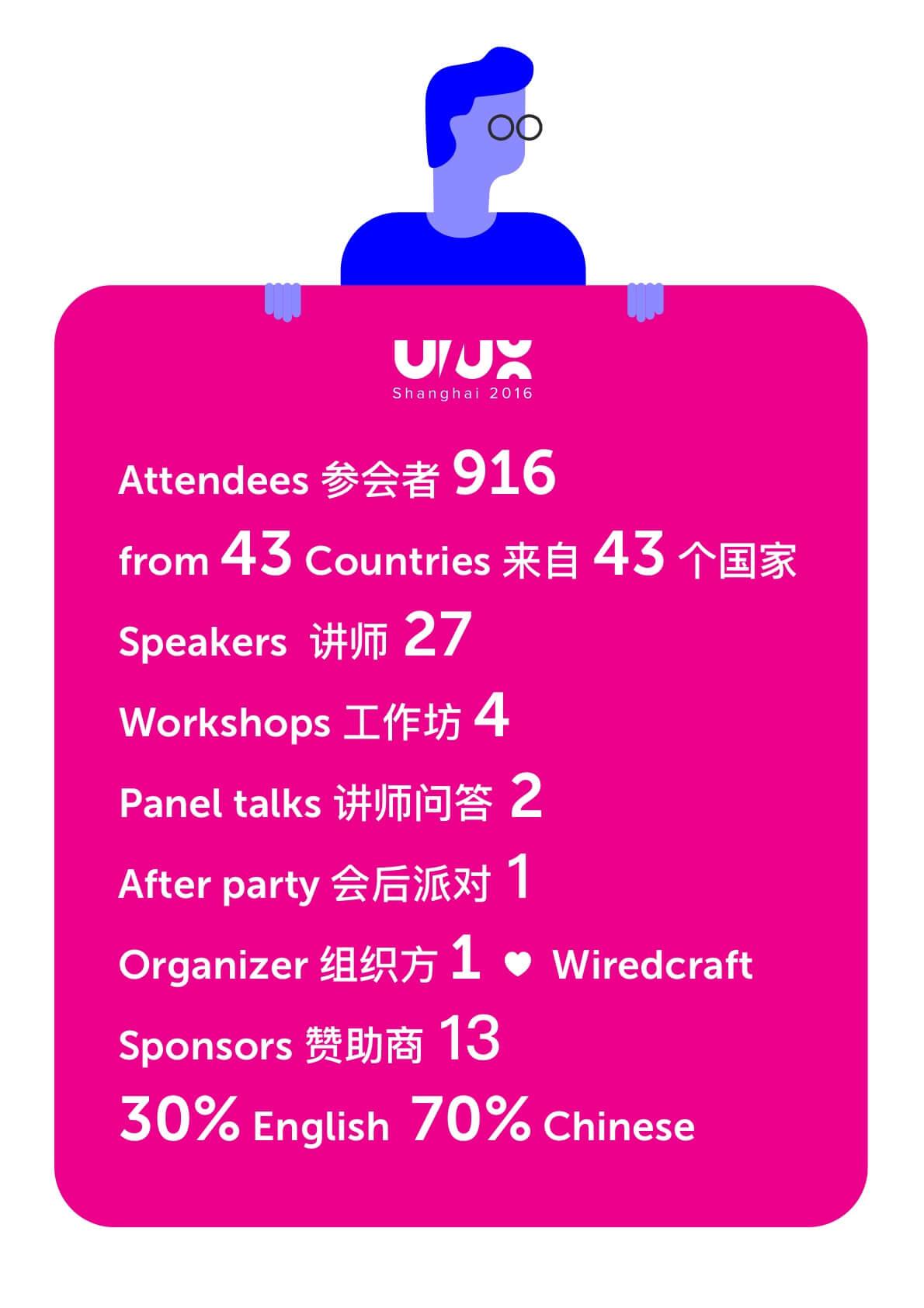 数字下的2016UI/UX大会.