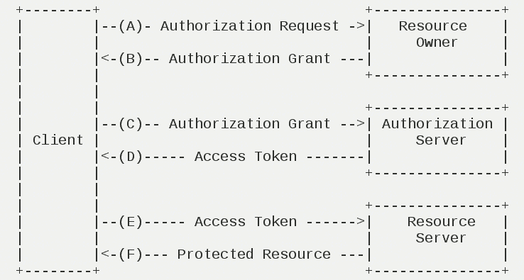data authorization flow, source:RFC 6749